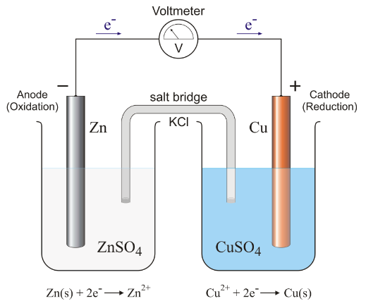 voltaic cell, galvanic cell electrochemical cell