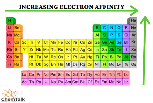 Periodic trends - electron affinity
