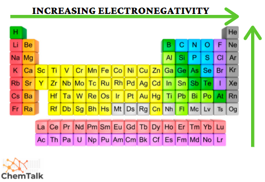Periodic trends - electronegativity
