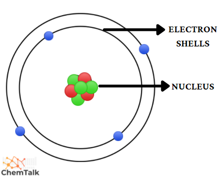 what is an electron? proton, neutron? learn the struture of an atom