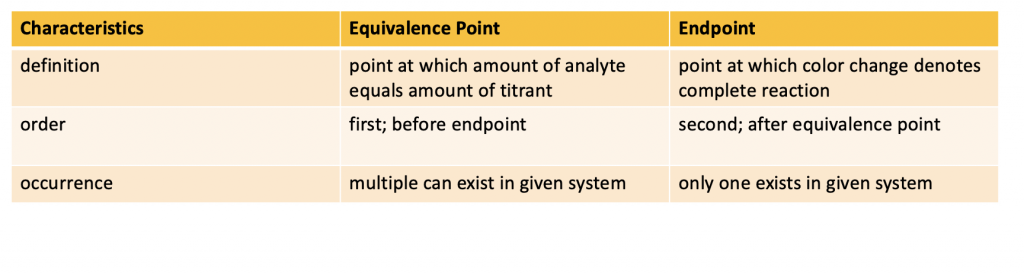 Equivalence point vs endpoint
