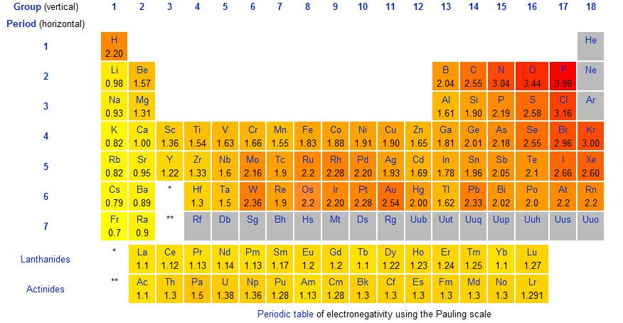 Electronegativity Chart & Trends