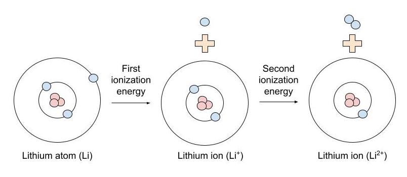 first ionization energy - trend on the periodic table